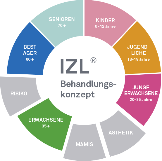 IZL - Patient Lifecycle